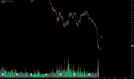 ABX: buy pullbacks