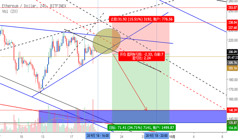ETHUSD: BTC,ETH,EOS都在走三角收敛,是下跌中继或者是反转的起点?