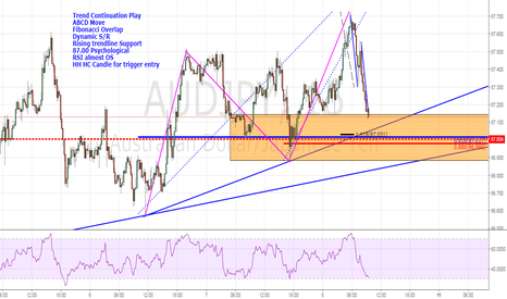 AUDJPY: Trend Continuation Play