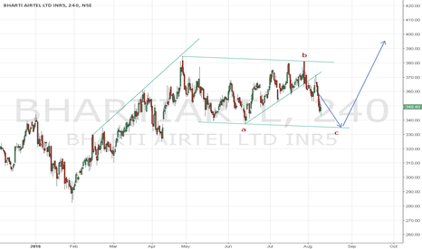 BHARTIARTL: Bearish then bullish on Bharti Airtel