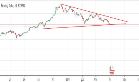 BTCUSD: Bitcoin Üçgeni Aşağı Doğru Kırarsa Hızlı Bir düşüş