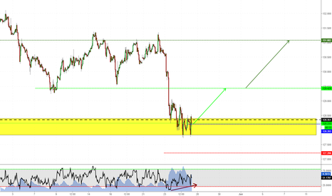 EURJPY: Reversal on EURJPY? I think so