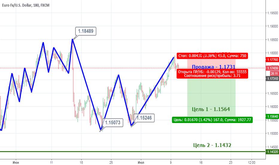 EURUSD: EUR/USD готов к долгосрочному падению.