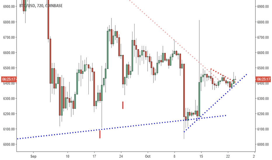 BTCUSD: BTCUSD: Breakout? Waiting For High 6Ks.