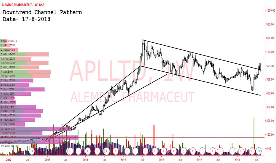 APLLTD: APLLTD- UPTREND CHANNEL PATTERN