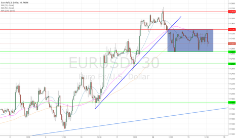 EURUSD: Breakout soon !?