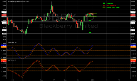 BBRY: [BBRY] Horizontal S&R | MFI Fisher | RSI Fisher | Update