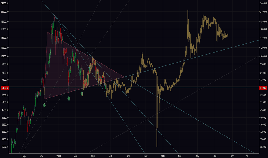 BTCUSD: Do Fractals Really Repeat?  BTC 2014 Fractal in 2018?