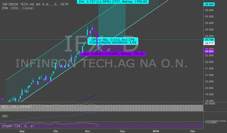 IFX: Infineon steigt und steigt und steigt