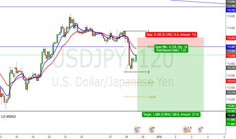 USDJPY: USD/JPY 2HR SHORT