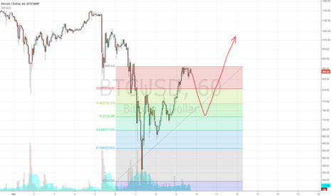 BTCUSD: Will go to 720 on stamp before new push up
