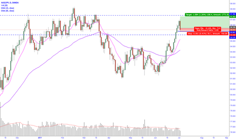 AUDJPY: AUDJPY enters daily range