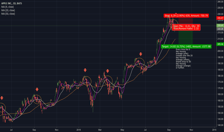 AAPL: If history repeats itself. Apple heading lower.