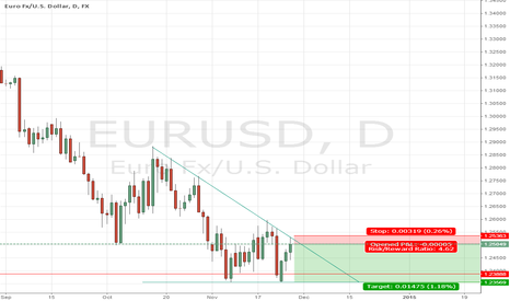 EURUSD: Triangle formation at EUR/USD