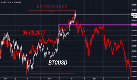 BTCUSD: BTC bubble now tracking August-September