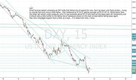 DXY: DXY: Dollar Index update: trying to reverse here