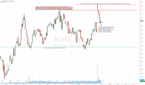 KMI: Bought at $38.30