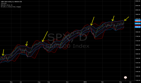 SPX: $SPX Daily, 05/13/2014: Keltner Squeeze