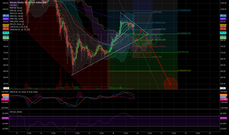 BTCUSD: From triangle to triangle...