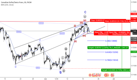 CADCHF: CADCHF sell now