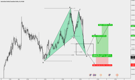 AUDCAD: HOW TO: enter a bullish Bat pattern on a defensive approach.