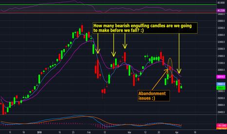 HSI: Market sets up for a fall!