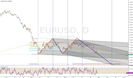 EURUSD: EU headed down