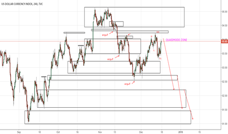 DXY: DXY H4 starts to fall