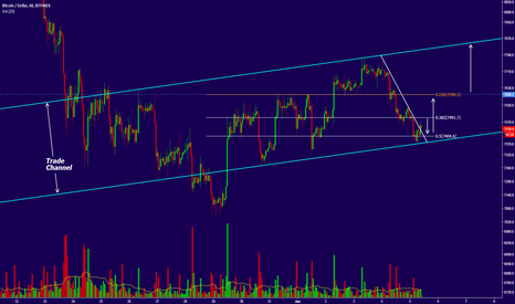 BTCUSD: BTC shorters from 7000-7100 levels are not squeezed yet!