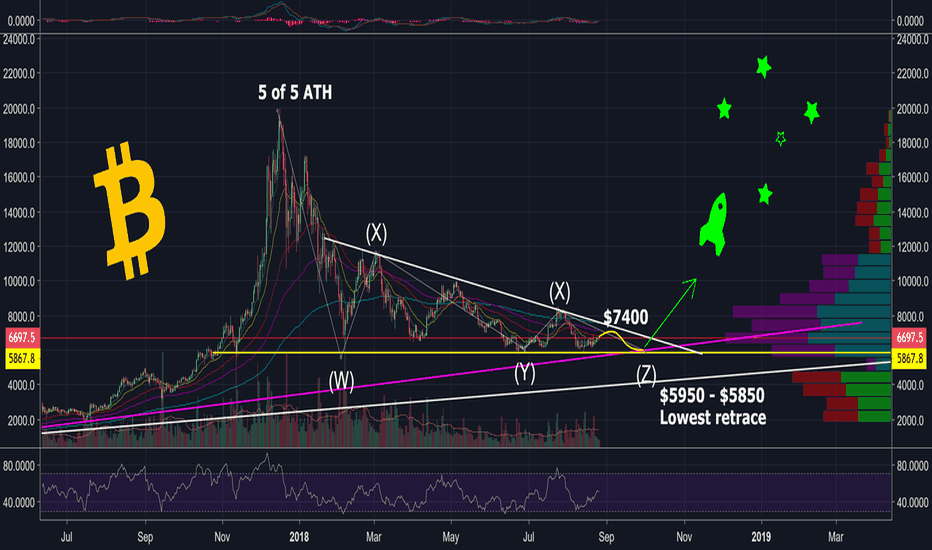 BTCUSD: BITCOIN... THE END IS NEAR....