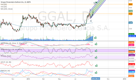 GGAL: GGAL - UP