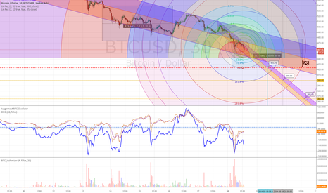 BTCUSD: Follow the bouncing Bitcoin into $420sville