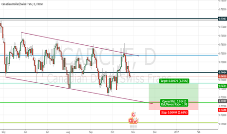 CADCHF: CADCHF LONG play in a bit