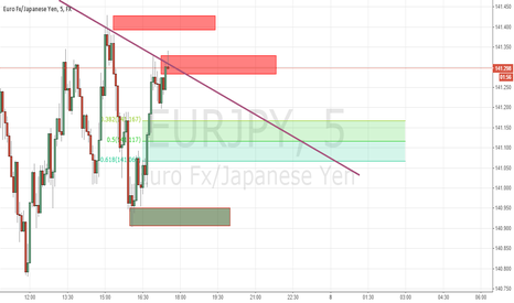 EURJPY: Triangle Formation