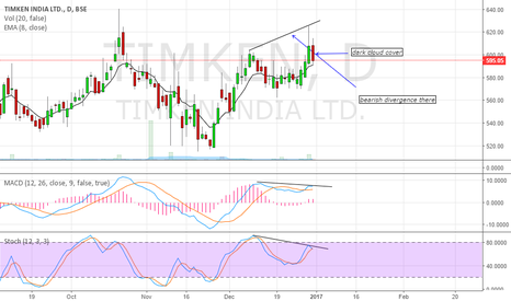 TIMKEN: short the stock