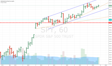 SPY: SPY hourly chart, long