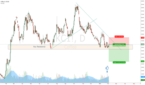 KC1!: Coffee potential break through