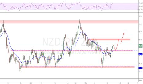 NZDJPY: Break out of the range again.