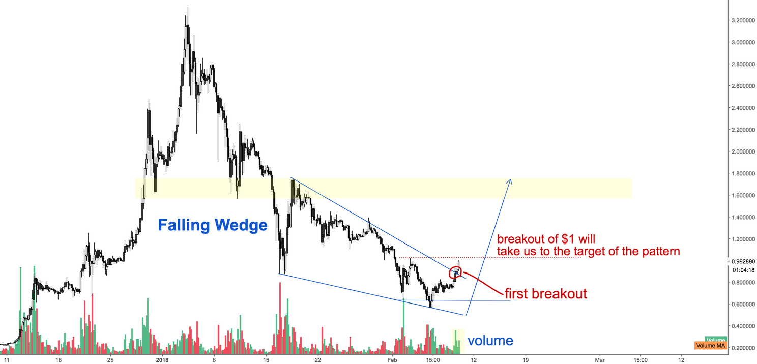 Ripple Falling Wedge (Update)