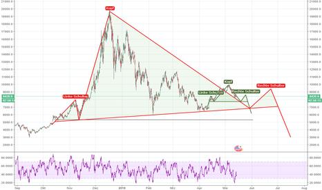 BTCUSD: Bitcoin, warum es besser wäre das der Trend hällt.