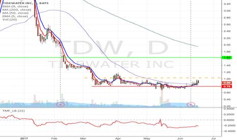 TDW: TDW - Fallen angel pattern long from $1.03 to $1.63