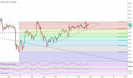 BTCUSD: The only way is up?