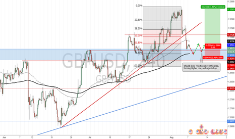 GBPUSD: Potential Long Position for GBP/USD_Trade Plan 2017.08.07