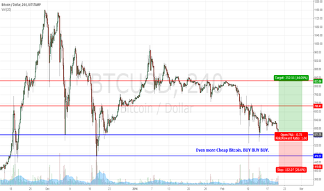 BTCUSD: Bitcoin Falling generally coz of GOX. BUY BUY BUY!!!