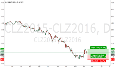 CLZ2015-CLZ2016: Long the Dec'15/Dec'16 Crude Calendar