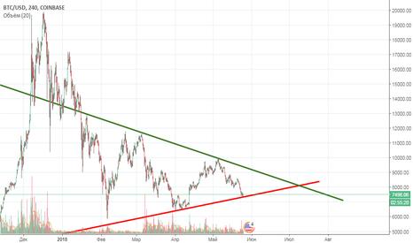 BTCUSD: #BTC\USD Жизнь в треугольнике продолжается!
