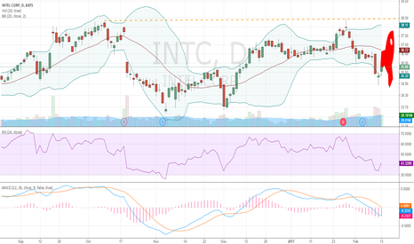 INTC: INTC LONG