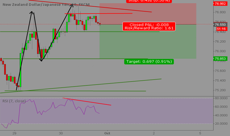 NZDJPY: Good double top for short