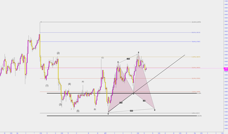 EURUSD: EURUSD SHORT OUTLOOK
