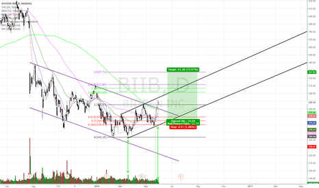 BIIB: DoubleBottom Channel Breakout Trend Reversa, Volume Confirmed